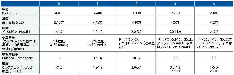 表1 Sequential (Sepsis-Related) Organ Failure Assessment (SOFA) スコア