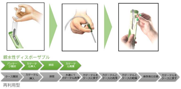 カテーテル 男性 膀胱 留置 用 膀胱留置カテーテルの看護 目的や種類、感染・合併症、看護技術、看護計画